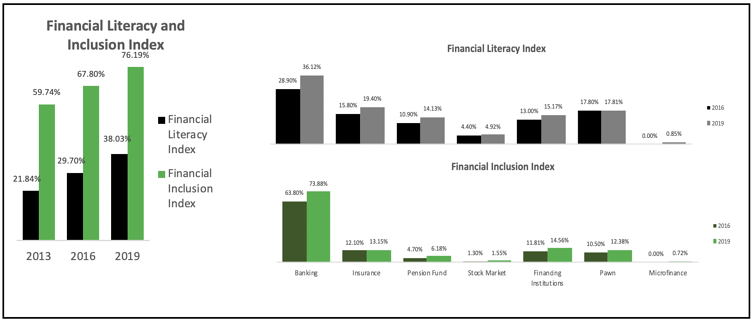 Figure source: OJK, National Financial Literacy and Inclusion Survey 2019