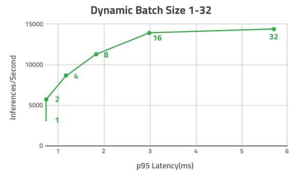 Dynamic-Batch-Size-1-32