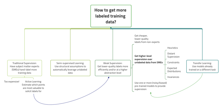How to get more labeled training data?-1
